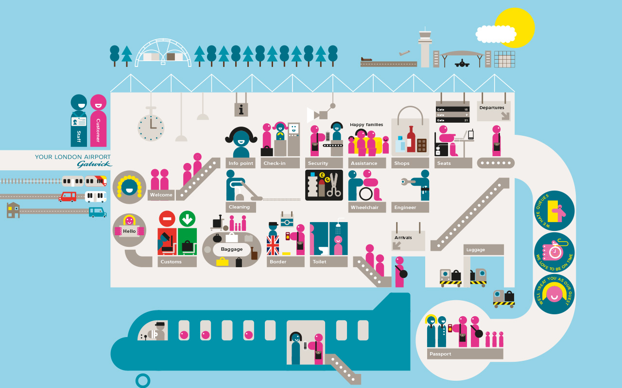 Gatwick Culture Transformation Infographic